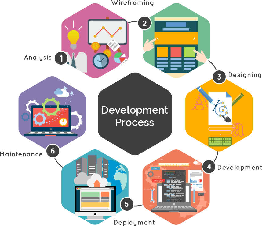 Our Approach / Development Process